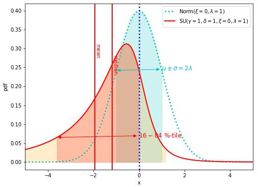 JohnsonのSU分布と正規分布を比較したプロット