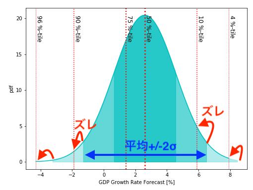 GDP成長率の予測パーセンタイル値と正規分布のズレ